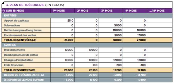 calcul du plan de financement initial