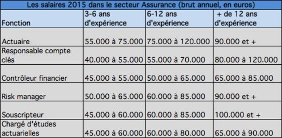 tes vous pay votre juste valeur les salaires 2015 dans 8 secteurs d 39 activit. Black Bedroom Furniture Sets. Home Design Ideas