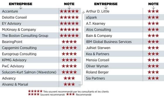 Palmar s exclusif les meilleurs cabinets de conseil par - Classement cabinet conseil ...