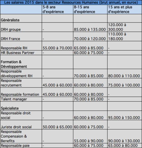 Tes vous pay votre juste valeur les salaires 2015 - Grille des salaires preparatrice en pharmacie ...
