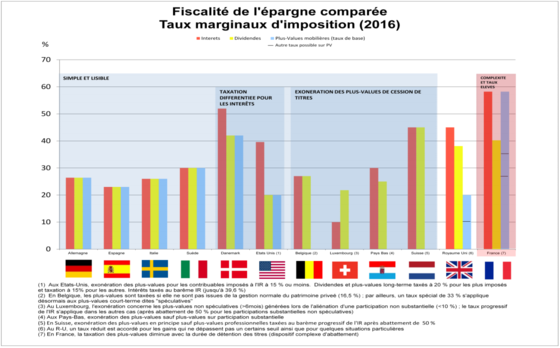 La France Championne D Europe De La Taxation De L Epargne Capital Fr