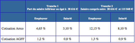 cotisations de retraite en 2016 ce qui change pour les salari 233 s capital fr