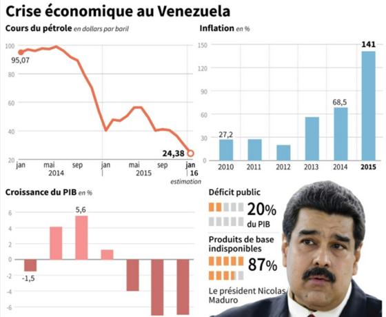 le venezuela une conomie au bord du gouffre suspendue. Black Bedroom Furniture Sets. Home Design Ideas