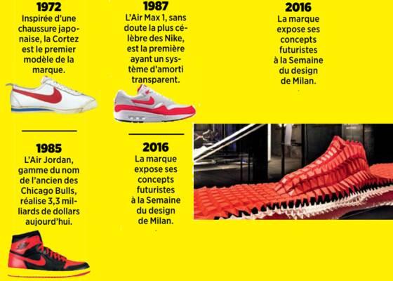 Dans Lui Ça Rapporte L'innovation Nike A Misé Des Milliards Et I08CCTOwqx