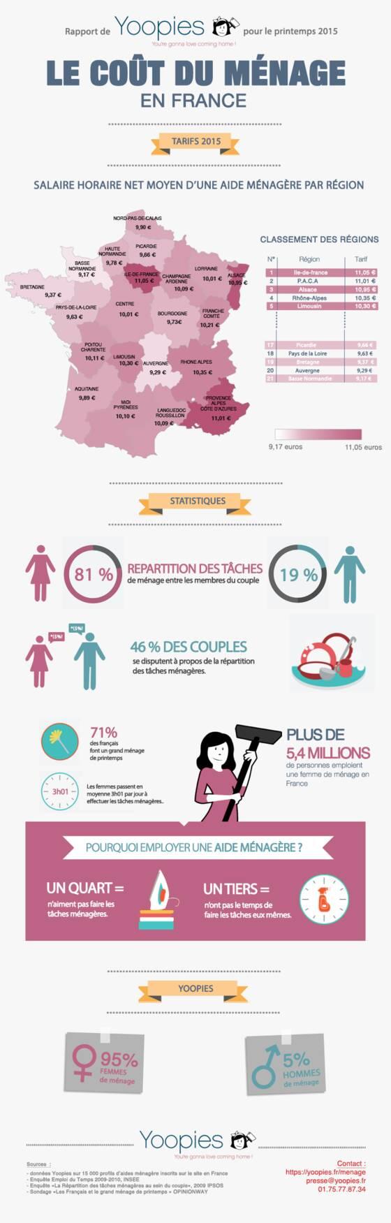 Combien faut-il payer une aide ménagère ? - Capital.fr