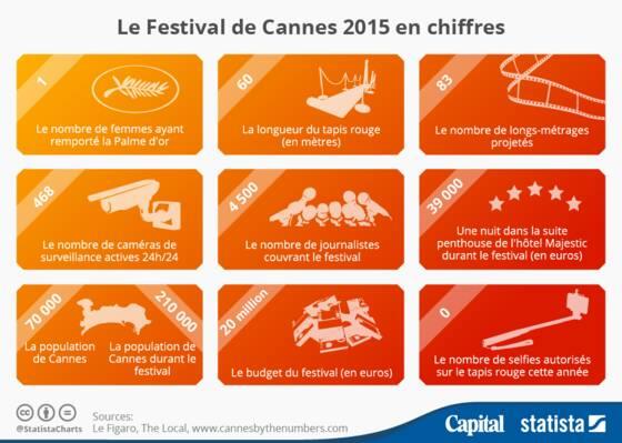 festival de cannes chiffres
