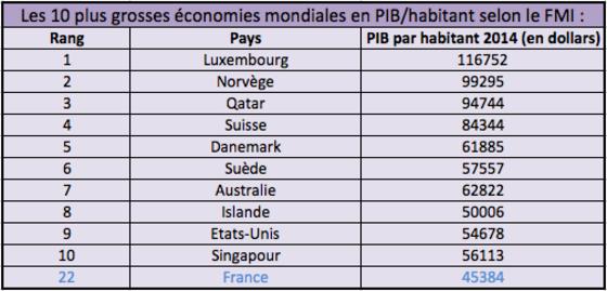Pib Ou Se Situe Vraiment La France Par Rapport Au Reste Du Monde