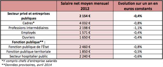 Salaires o vous situez vous par rapport au reste des - Grille de salaire fonction publique territoriale categorie b ...