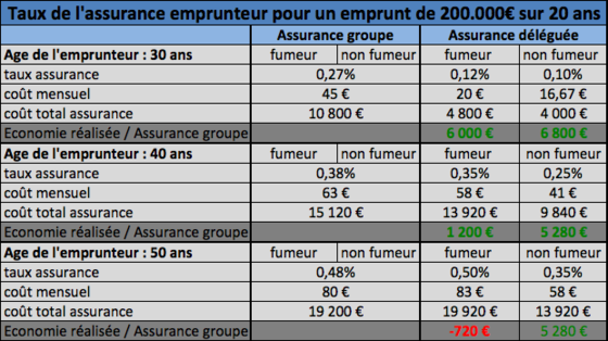 credit immobilier taux assurance