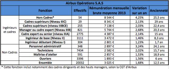 Polemique Sur Les Salaires A Airbus Que Gagnent Vraiment