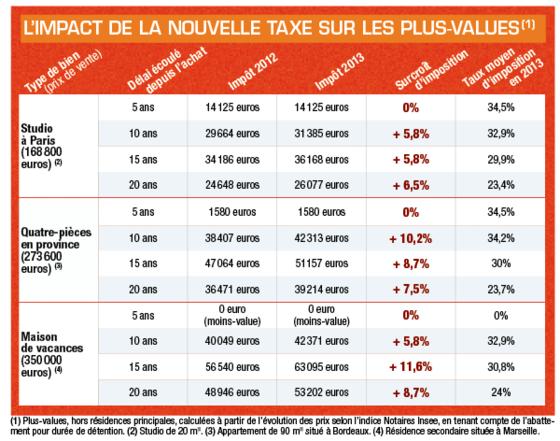 Immobilier Mefiez Vous De La Taxe Sur La Plus Value