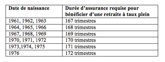 Reforme Des Retraites Les Petits Ajustements Qui Profitent Aux