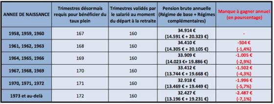 Retraite L Impact De La Nouvelle Hausse De La Duree De Cotisation