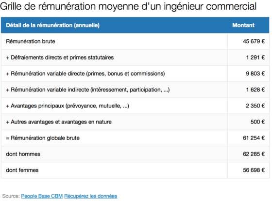 Ing nieur commercial salaire et tudes - Ingenieur bureau d etude salaire ...