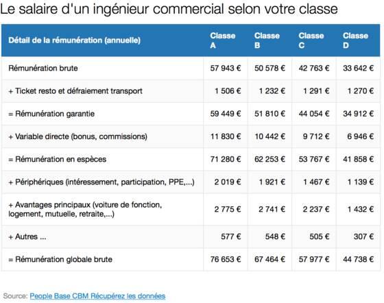Ingenieur Commercial Salaire Et Etudes Capital Fr