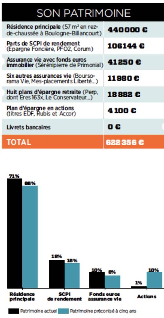 assurance vie ne misez pas tout sur les fonds euro. Black Bedroom Furniture Sets. Home Design Ideas
