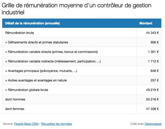 Controleur De Gestion Industriel Formation Salaire Capital Fr