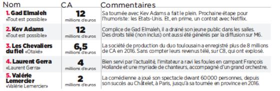 Gad Elmaleh Laurent Gerra Le Palmares Des Humoristes Les Mieux
