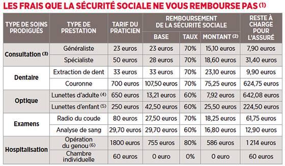 56fb2b0b0cc2f8 (1) Dans le cadre du parcours de soins coordonnés. (2) Déduction faite du  forfait de 1 euro par acte et du forfait hospitalier de 18 euros.