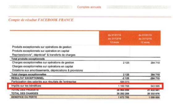 L Impot Ridicule Que Facebook A Paye En 2016 A La France Capital Fr
