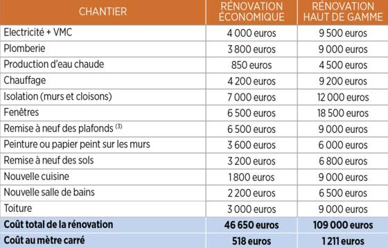 Plomberie lectricit combien co te la r novation de votre logement for Estimation cout construction