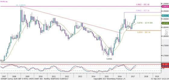 Un Euro Pourrait Valoir Autant Qu Une Livre Quelles Consequences