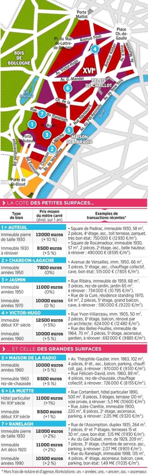 immobilier paris les prix rue par rue dans le 16 me arrondissement. Black Bedroom Furniture Sets. Home Design Ideas
