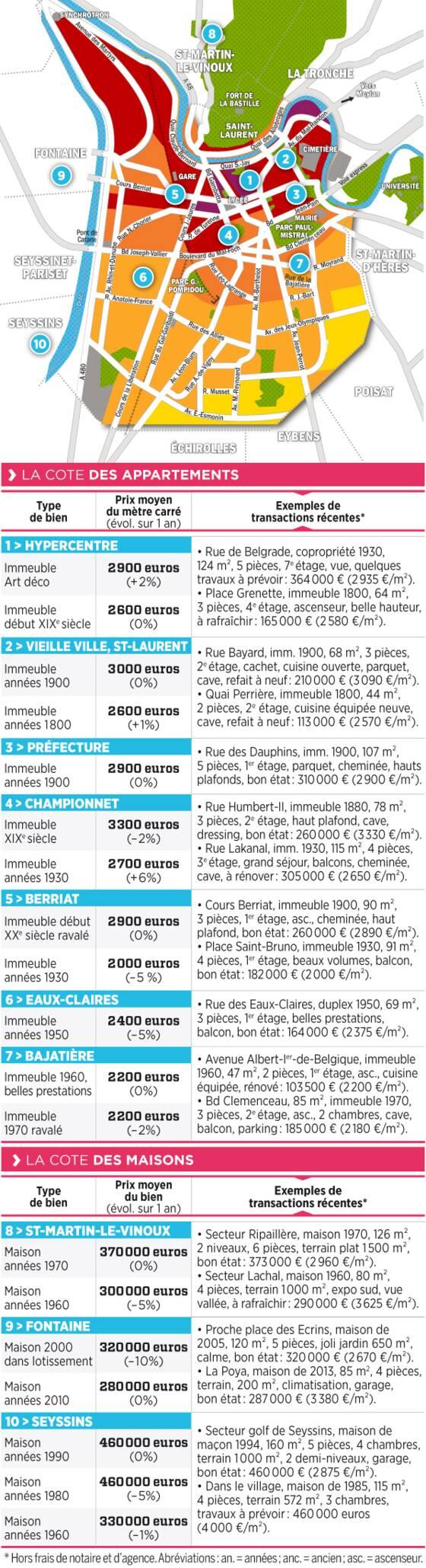 Immobilier Grenoble La Carte Des Prix 2017