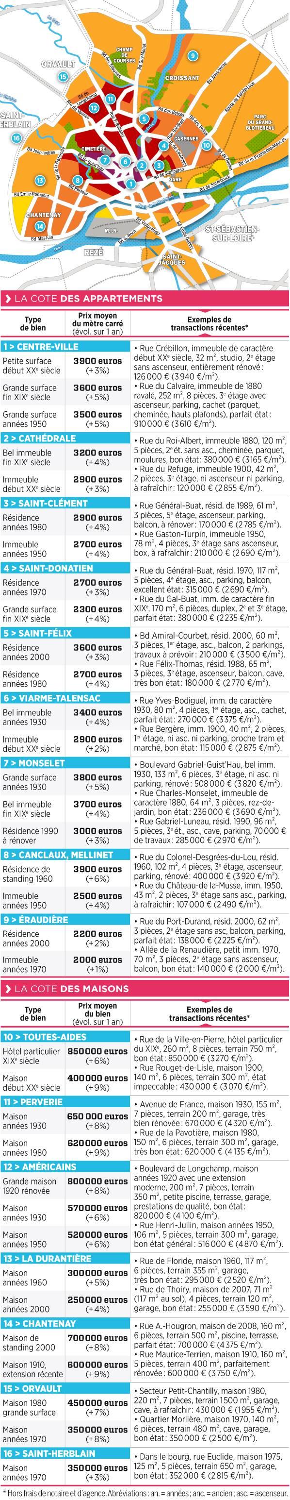 carte de prix immobilier à nantes