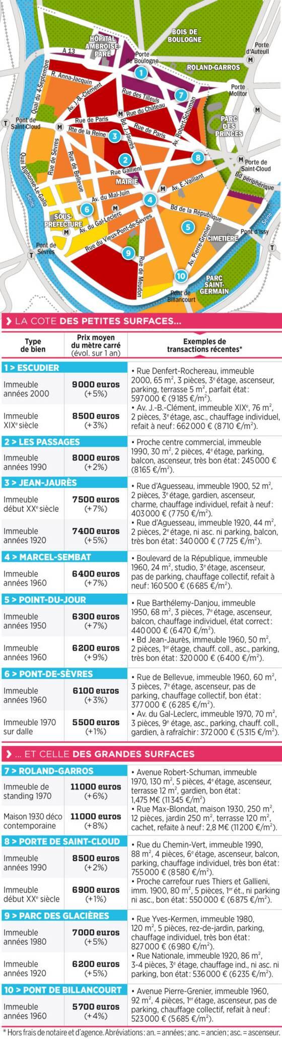 Daniel Fau ERA Les Passages Et Marcel Sembat Impact Immo Kretz Partners MeilleursAgents Orpi Boulogne Auteuil Poiret Immobilier Quorum Invest
