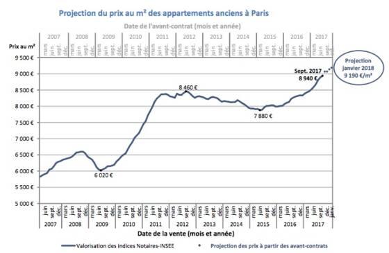 bf73b97c5f Immobilier à Paris : la barre des 9.000 euros le mètre carré bientôt ...