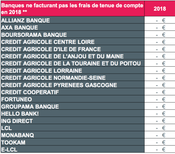 Ces frais bancaires qui vont augmenter en toute discr tion - Augmenter plafond carte bancaire credit agricole ...