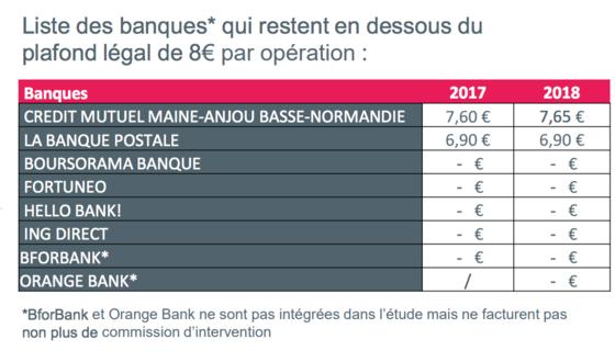 Ces Frais Bancaires Qui Vont Augmenter En Toute Discretion En 2018