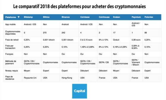 Bitcoin Forex Cfd Attention Aux Placements Originaux Capital Fr