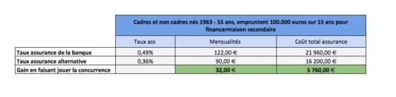 Assurance Credit Immobilier Les Seniors Et Les Malades