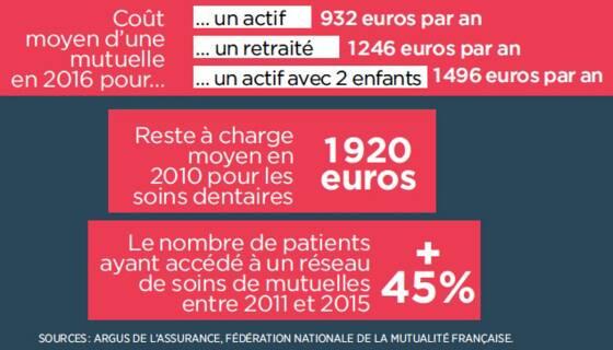Mutuelles santé   les 8 points clés pour les comparer - Capital.fr 64b0999673d6