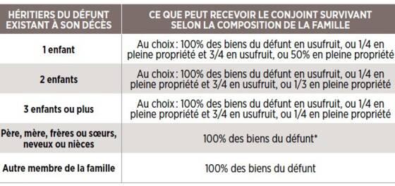 Donation Entre Epoux Ou Au Dernier Vivant Connaitre Les