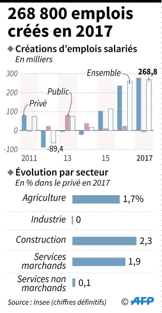 L Insee Confirme Une Acceleration De L Emploi Prive En France En