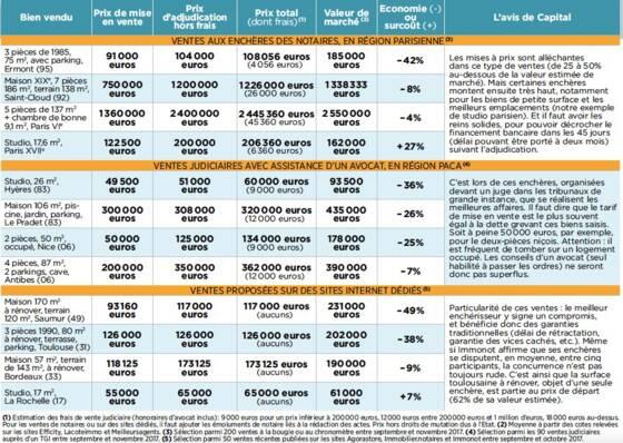 Immobilier Les Bons Plans Des Ventes Aux Encheres Capital Fr