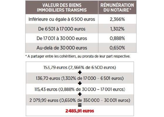 Frais De Notaire Et Succession Calcul Montant Des Actes Tout
