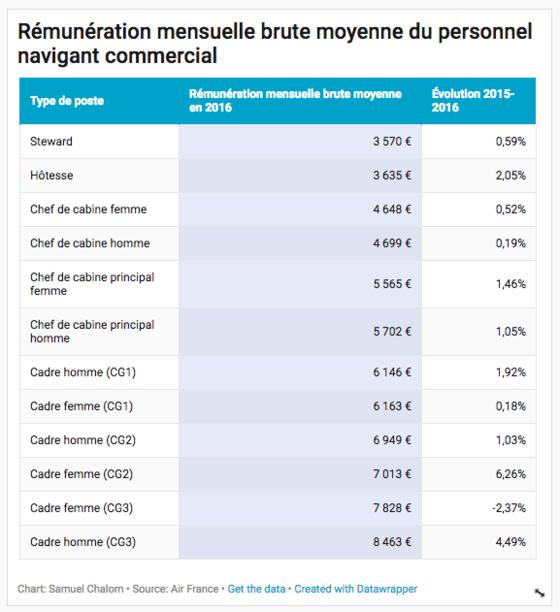 Air France Voici Les Enormes Salaires Des Pilotes