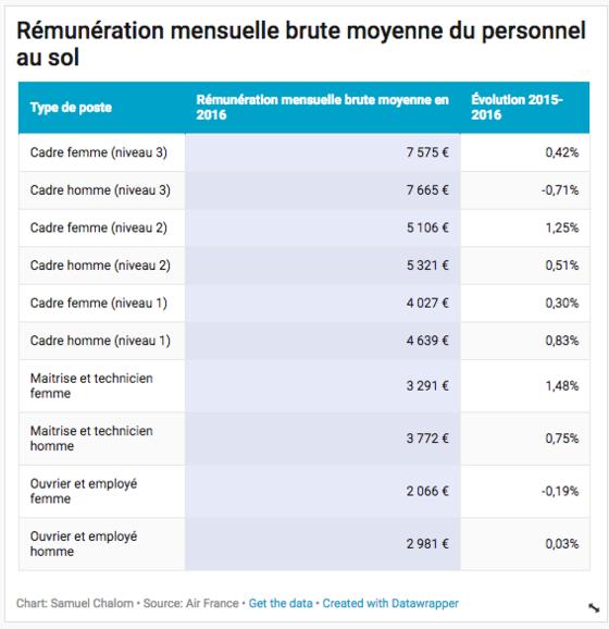 Air France Voici Les Enormes Salaires Des Pilotes Capital Fr
