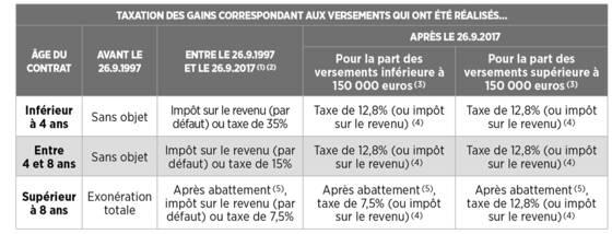 Fiscalite De L Assurance Vie Capital Fr