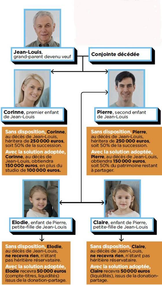 Heritage Comment Favoriser Ses Petits Enfants Au Detriment De Ses