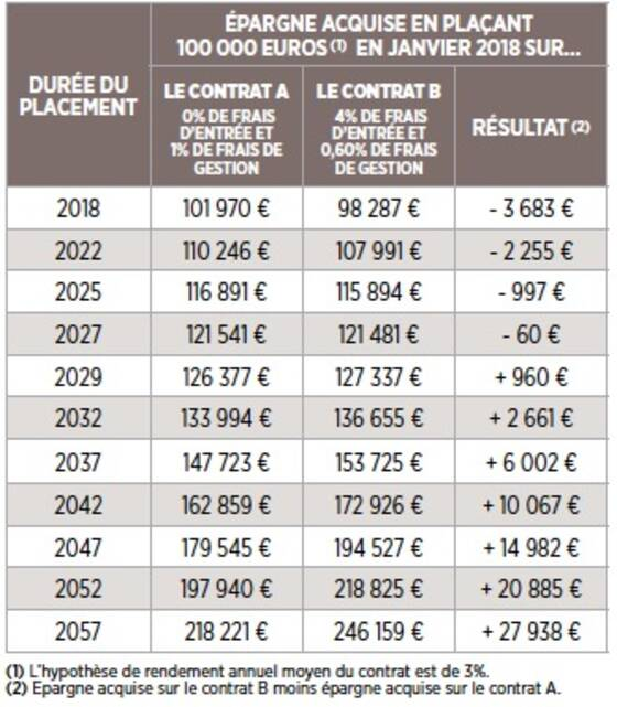 Frais De L Assurance Vie Capital Fr
