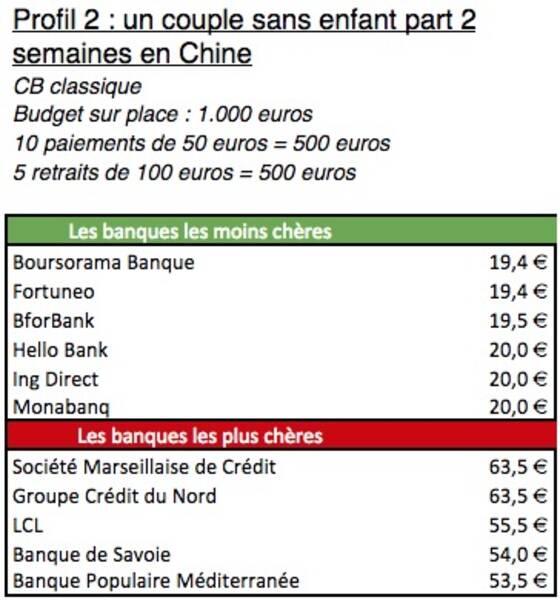 Frais Bancaires A L Etranger Decouvrez Si Votre Banque Fait Partie