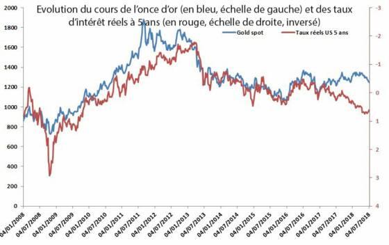 Or Franc Suisse Et Yen Comment Miser Sur Ces Valeurs Refuge