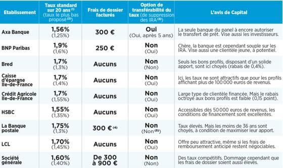 Credit Immobilier Comment Renegocier Votre Emprunt Meme S Il Est