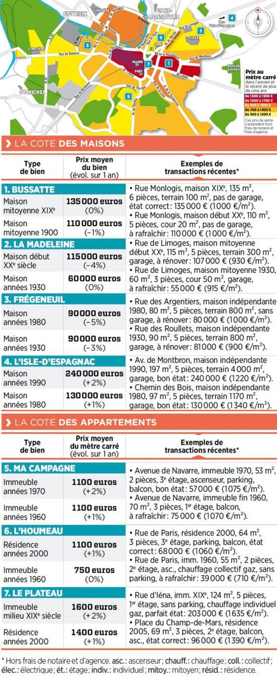 Immobilier A Angouleme La Carte Des Prix 2018 Capital Fr