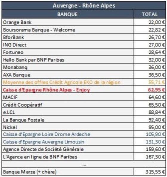 Enjoy Que Vaut La Nouvelle Offre Bancaire Low Cost De La Caisse D